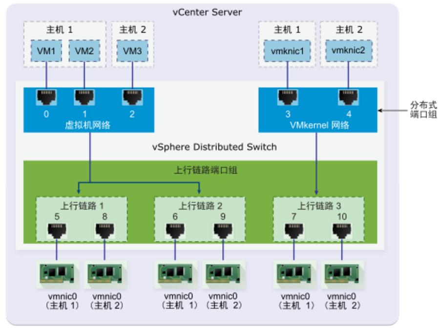 在vCenter 6.5中创建以及删除vDS(vSphere Distributed Switch)