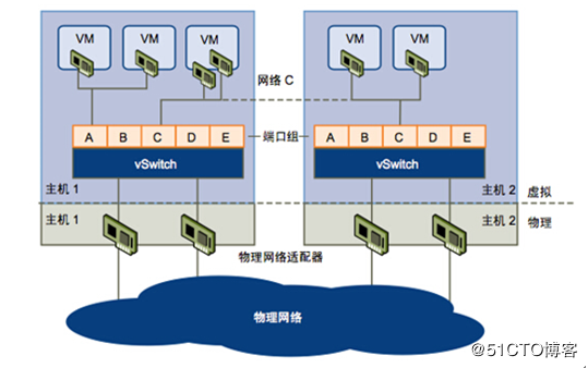 X86服务器虚拟化的资源划分和性能优化