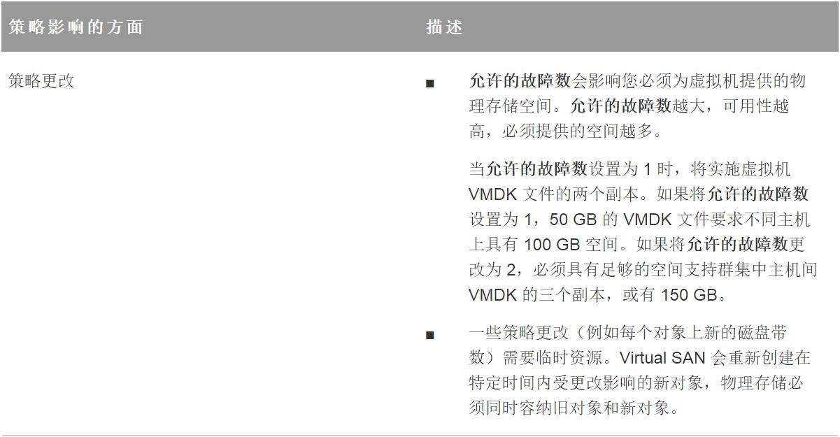 计算机生成了可选文字: 策 略 影 响 的 方 面 策 略 更 改 描 述 0 0 允 许 的 故 障 数 会 影 响 您 必 须 为 虚 拟 机 提 供 的 物 理 存 储 空 间 。 允 许 的 故 障 数 越 大 , 可 用 性 越 高 , 必 须 提 供 的 空 间 越 多 。 当 允 许 的 故 障 数 设 置 为 1 时 , 将 实 施 虚 拟 机 VMDK 文 件 的 两 个 副 本 。 如 果 将 允 许 的 故 障 数 设 置 为 1 , 50 GB 的 VMDK 文 件 要 求 不 同 主 机 上 具 有 100 GB 空 间 。 如 果 将 允 许 的 故 障 数 更 改 为 2 , 必 须 具 有 足 够 的 空 间 支 持 群 集 中 主 机 间 VMDK 的 三 个 副 本 , 或 有 150 GB 一 些 策 略 更 改 ( 例 如 每 个 对 象 上 新 的 磁 盘 带 数 ) 需 要 临 时 资 源 。 Virtual SAN 会 重 新 创 建 在 特 定 时 间 内 受 更 改 影 响 的 新 对 象 , 物 理 存 储 必 须 同 时 容 纳 旧 对 象 和 新 对 象 。