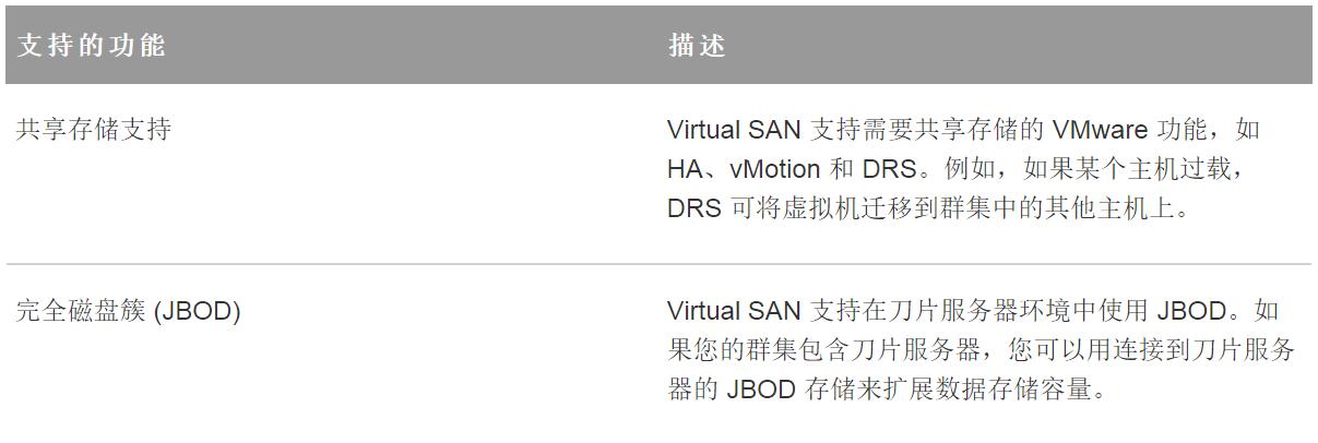 计算机生成了可选文字: 支 持 的 功 能  共 享 存 储 支 持  完 全 磁 盘 簇 (JBOD)  描 述  Virtual SAN 支 持 需 要 共 享 存 储 的 VMware 功 能 , 如  HA 、 vMotion 和 DRS, 例 如 , 如 果 某 个 主 机 过 载 ,  DRS 可 将 虚 拟 机 迁 移 到 群 集 中 的 其 他 主 机 上 。  Virtual SAN 支 持 在 刀 片 服 务 器 环 境 中 使 用 JBODO 如  果 您 的 群 集 包 含 刀 片 服 务 器 , 您 可 以 用 连 接 到 刀 片 服 务  器 的 JBOD 存 储 来 扩 展 数 据 存 储 容 量 。