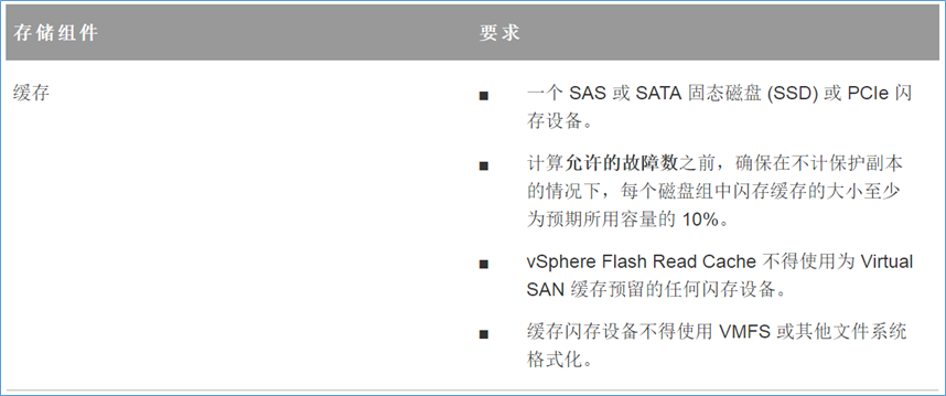 VMware VirtualSAN要求