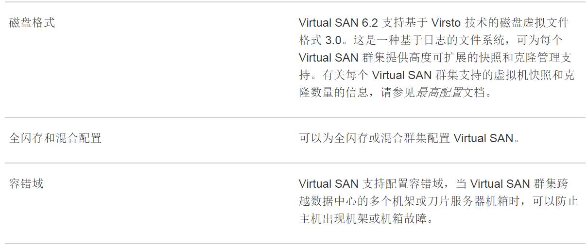 计算机生成了可选文字: 磁 盘 格 式  全 闪 存 和 混 合 配 置  容 错 域  Virtual SAN 6 . 2 支 持 基 于 Virsto 技 术 的 磁 盘 虚 拟 文 件  格 式 3 0 。 这 是 一 种 基 于 日 志 的 文 件 系 统 , 可 为 每 个  Virtual SAN 群 集 提 供 高 度 可 扩 展 的 快 照 和 克 隆 管 理 支  持 。 有 关 每 个 Virtual SAN 群 集 支 持 的 虚 拟 机 快 照 和 克  隆 数 量 的 信 息 , 请 参 见 咼 配 燁 文 档 。  可 以 为 全 闪 存 或 混 合 群 集 配 置 Virtual SANO  Virtual SAN 支 持 配 置 容 错 域 , 当 Virtual SAN 群 集 跨  越 数 据 中 心 的 多 个 机 架 或 刀 片 服 务 器 机 箱 时 , 可 以 防 止  主 机 出 现 机 架 或 机 箱 故 障 。