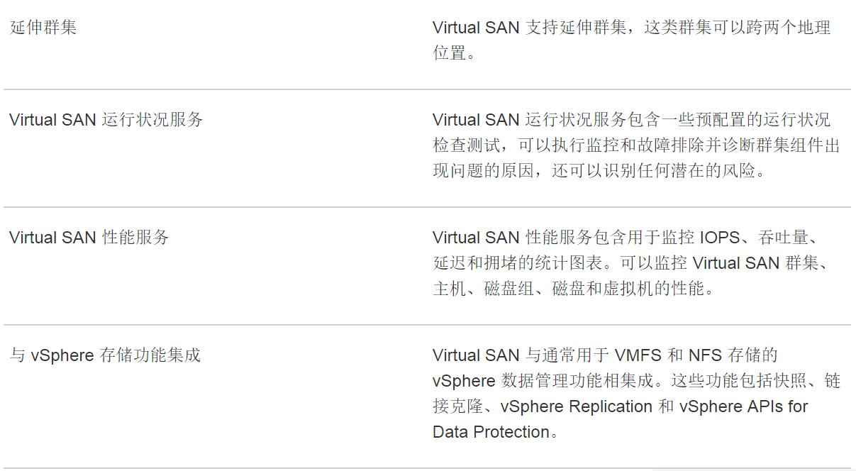 计算机生成了可选文字: 延 伸 群 集  Virtual SAN 支 持 延 伸 群 集 , 这 类 群 集 可 以 跨 两 个 地 理  位 置 。  Virtual SAN 运 行 状 况 服 务  Virtual SAN 运 行 状 况 服 务 包 含 一 些 预 配 置 的 运 行 状 况  检 查 测 试 , 可 以 执 行 监 控 和 故 障 排 除 并 诊 断 群 集 组 件 出  现 问 题 的 原 因 , 还 可 以 识 别 任 何 潜 在 的 风 险 。  Virtual SAN 性 能 服 务  Virtual SAN 性 能 服 务 包 含 用 于 监 控 IOPS 、 吞 吐 量 、  延 迟 和 拥 堵 的 统 计 图 表 。 可 以 监 控 Virtual SAN 群 集 、  主 机 、 磁 盘 组 、 磁 盘 和 虚 拟 机 的 性 能 。  与 vSphere  存 储 功 能 集 成  Virtual SAN 与 通 常 用 于 VMFS 和 NFS 存 储 的  vsphere 数 据 管 理 功 能 相 集 成 。 这 些 功 能 包 括 快 照 、 链  接 克 隆 、 vSphere Replication 礻 日 vSphere APIs for  Data Protection,