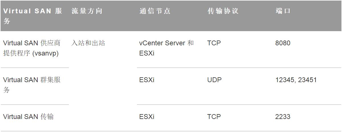 计算机生成了可选文字: Virtual SAN Virtual SAN (vsanvp) Virtual SAN Virtual SAN ftffi ma 15 k vCenter Server ESXi ESXi ESXi TCP UDP TCP 8080 12345, 23451 2233