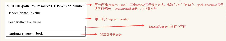 二、http request:消息结构